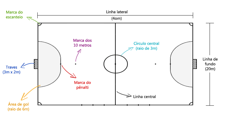 Regras do Futsal