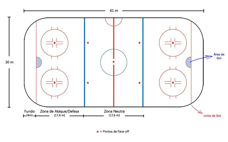 Regras do Hoquei Hockey
